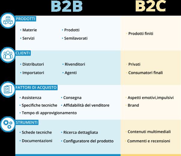 ecommerce B2B e B2C